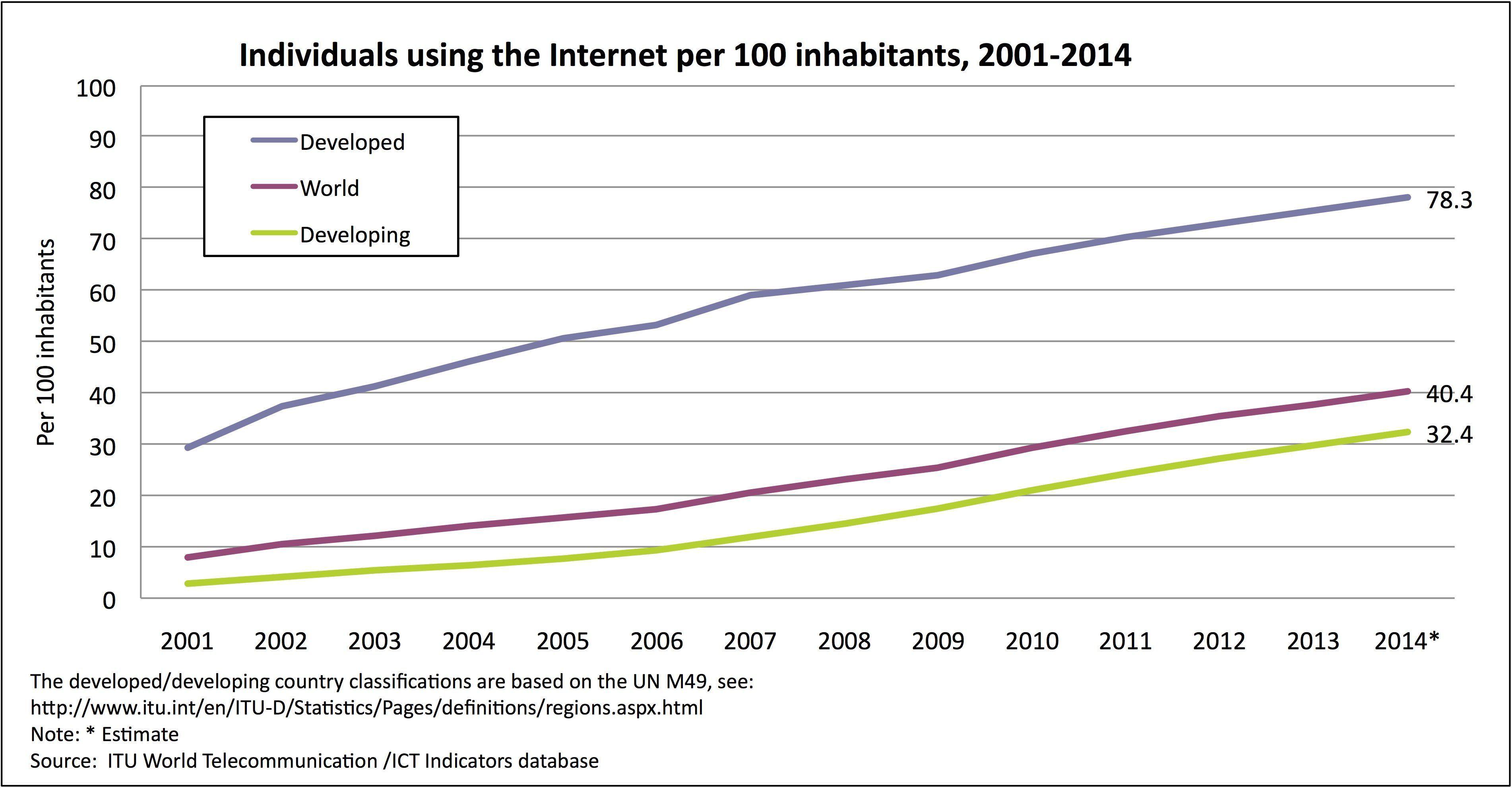 Nice answer europe broadband penetration opinion