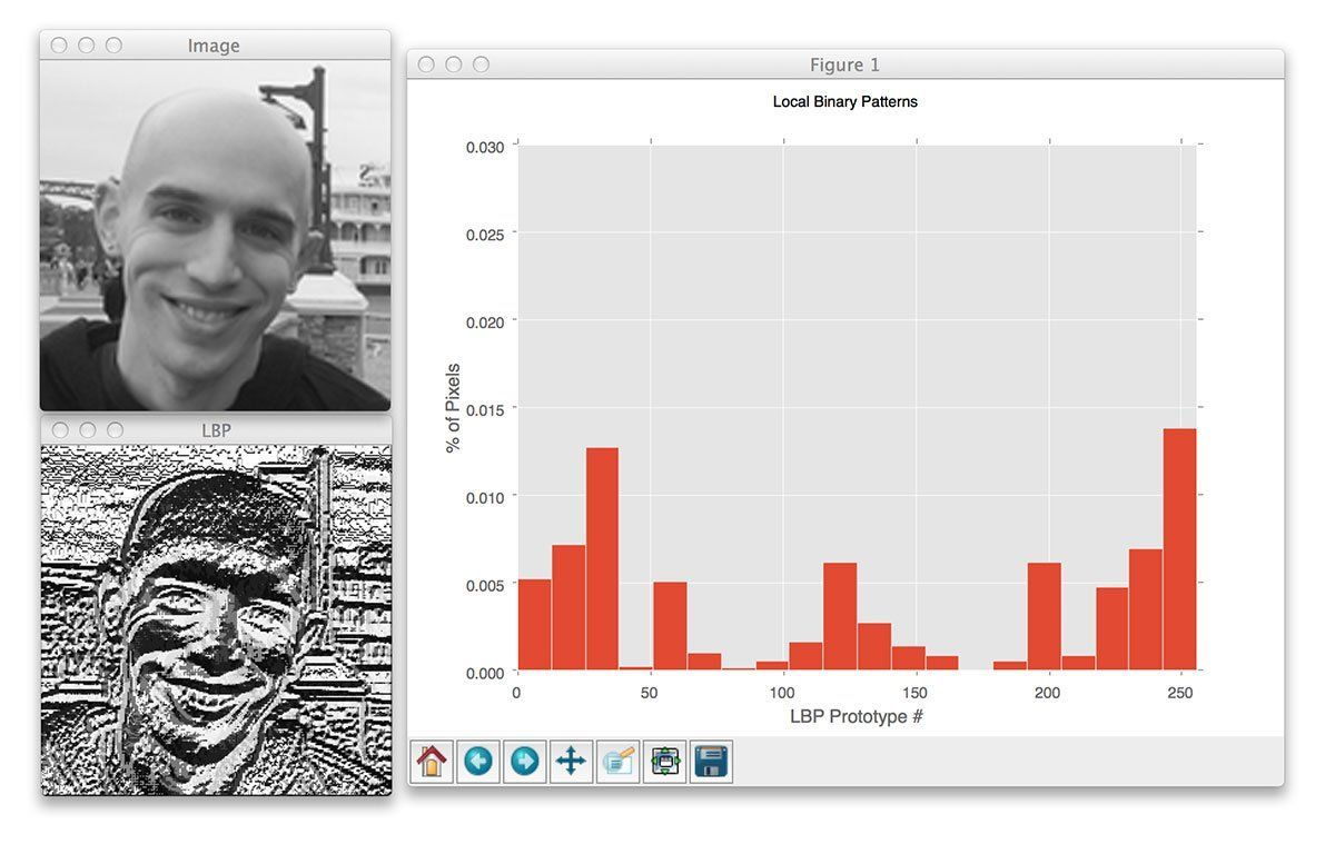 best of Histogram Proper facial