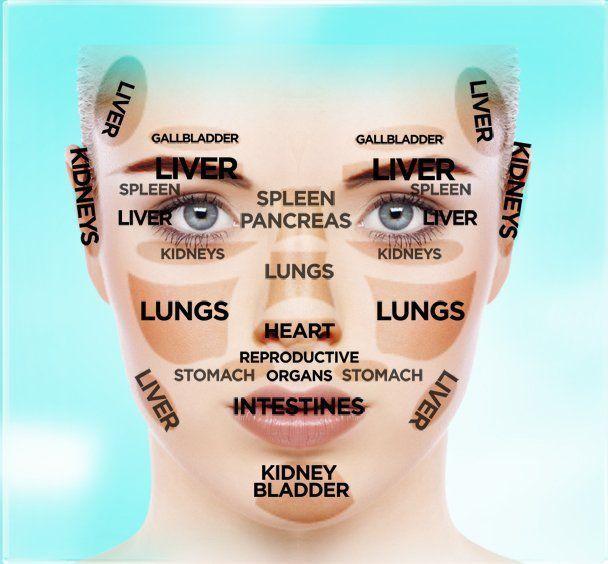 Prada reccomend Chinese medicine facial diagnosis