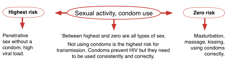 Is it safe to have sex without condom